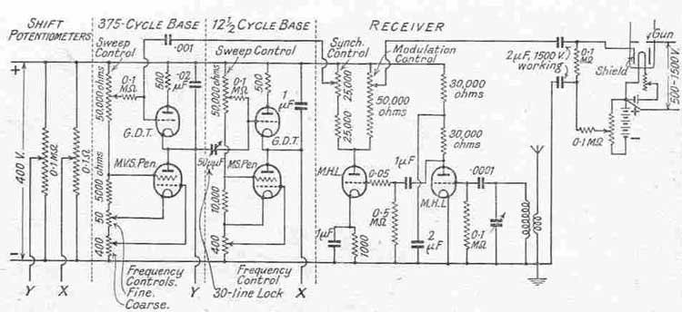 television technical data pre 1945 rh earlytelevision org  ct wiring diagram for cooperatives