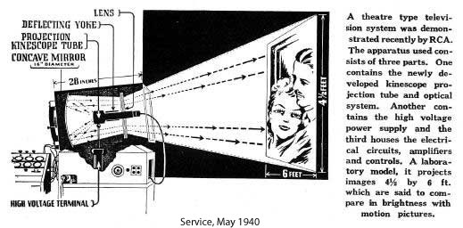 rca prewar theater television systems